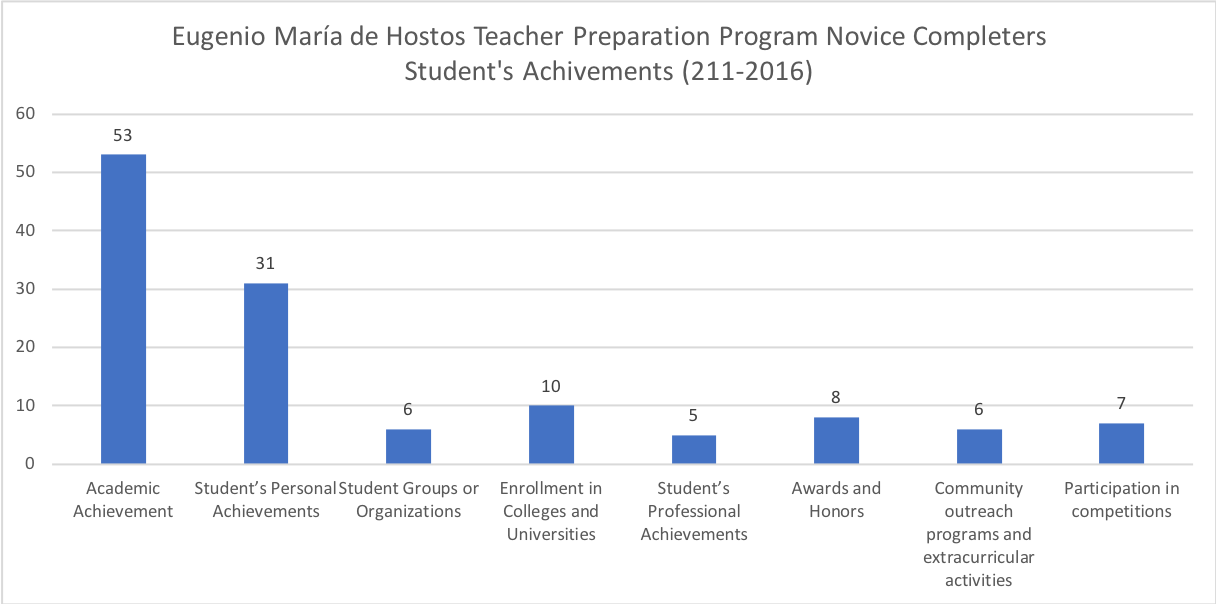 Eugenio María de Hostos Teacher Preparation Program Novice Completers Student's Achivements (211-2016)