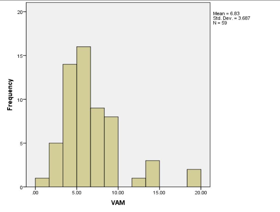 Figure II: Teacher Impact on Standardized Test Scores