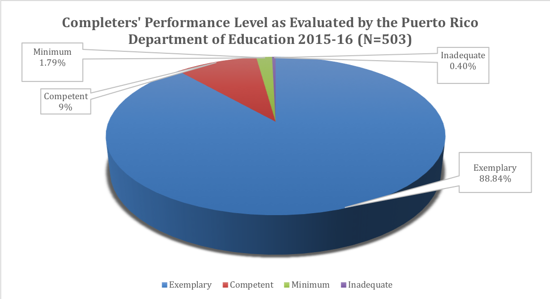 Completers' Performance Level as Evaluated by the Puerto Rico Department of Education 2015-16 (N=503)