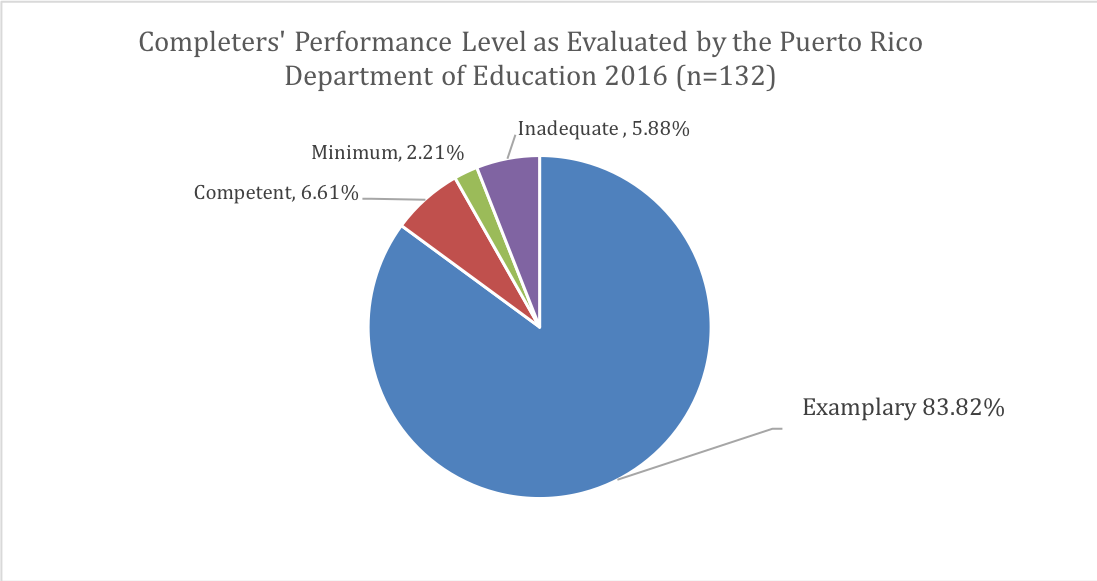 Completers' Performance Level as Evaluated by the Puerto Rico Department of Education 2016 (n=132)